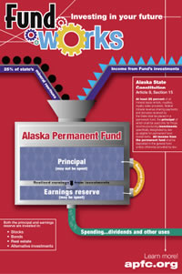 Permanent Fund Poster